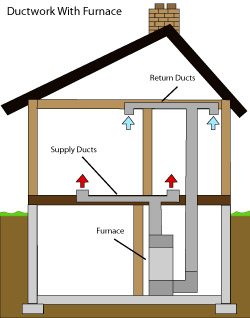 diagram of how air ductwork operates within a Lincroft home